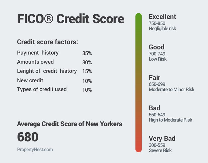 FICO Credit Score