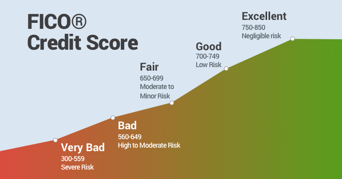 630 Credit Score >> How To Improve Your Credit Score To Get Approved For An